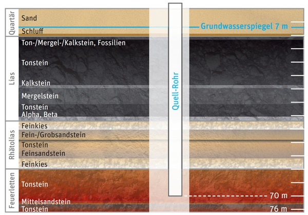 Bio-Quelle-Neumarkter-Lammsbraeu-Aufbau
