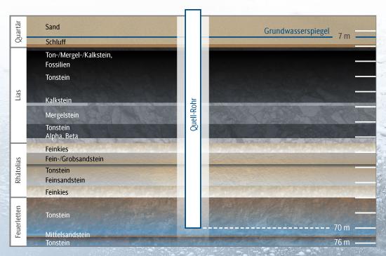 Bio-Kristall-eigene-Quelle-Gesteinsprofil